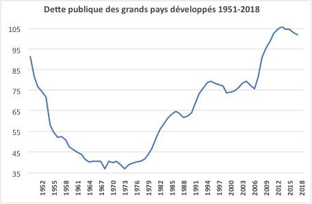 Évolution de la dette publique des grands pays développés de 1951 à 2018. (Source : d'après General Governement debt IMF 2020 / Michel Fouquin)