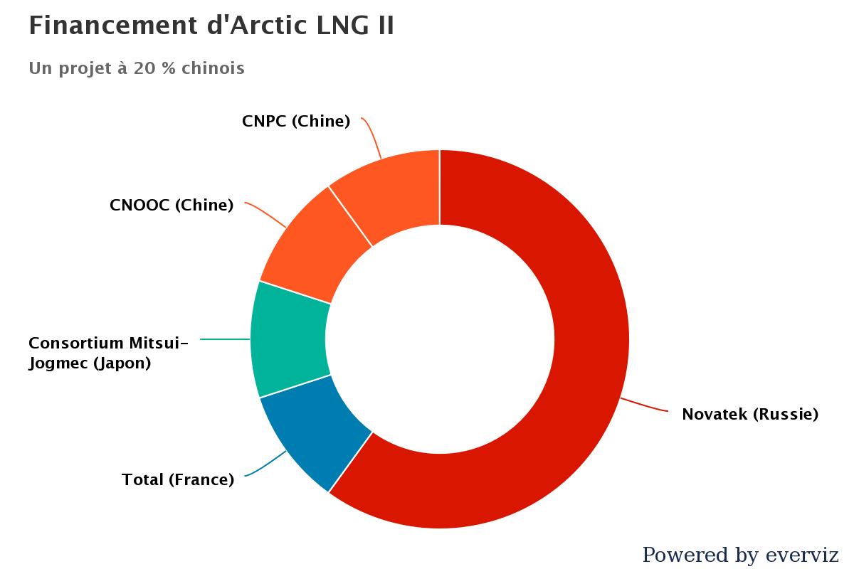 Financement d'Arctic LNG II. (Crédit : Alexiane Lerouge)