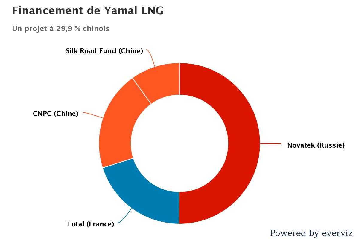 Financement de Yamal LNG. (Crédit : Alexiane Lerouge)