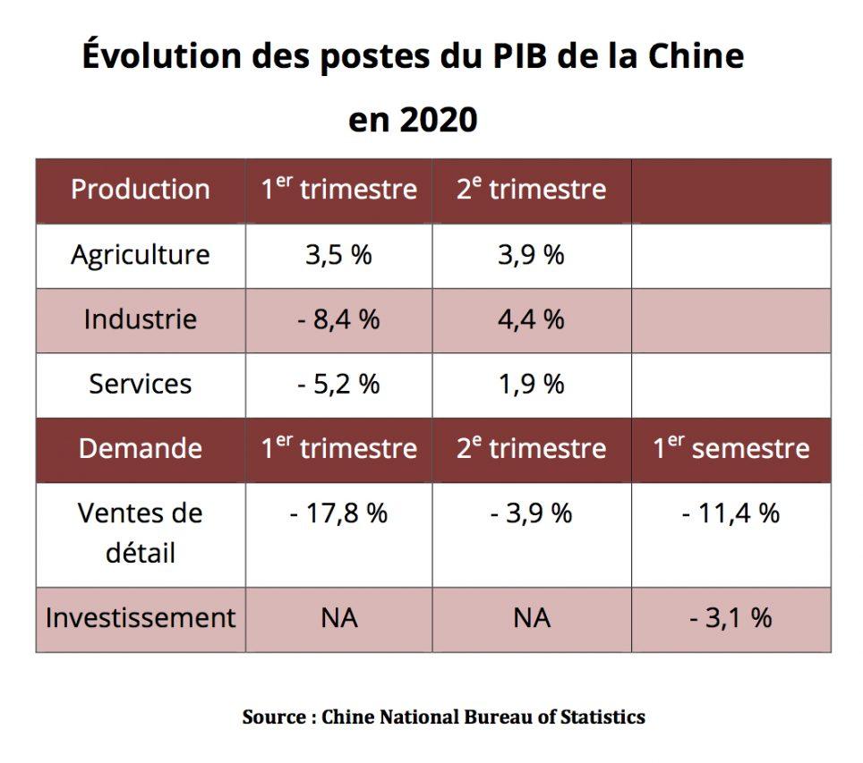 Évolution des postes du Produit intérieur brut (PIB) de la Chine en 2020. (Source : China National Bureau of Statistics)
