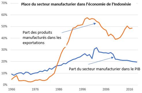 Place du secteur manufacturier dans l'économie de l'Indonésie. (Source : Banque mondiale / Université de Groningen)