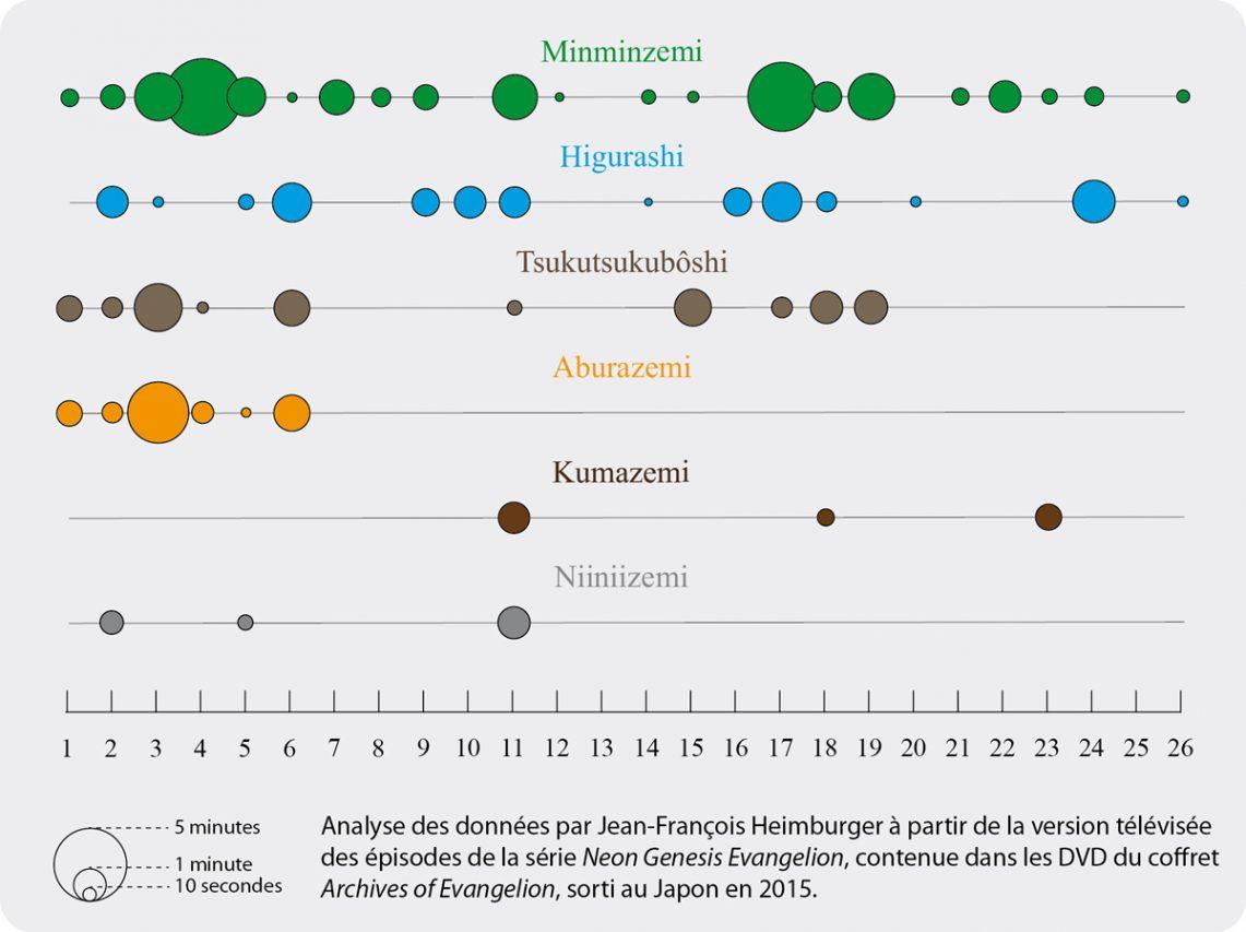 """Durées en volume des chants de cigales entendus dans chacun des vingt-six épisode de la série d'animation """"Neon Genesis Evangelion"""" et répartis en fonction des espèces. (Copyright : Jean-François Heimburger)"""