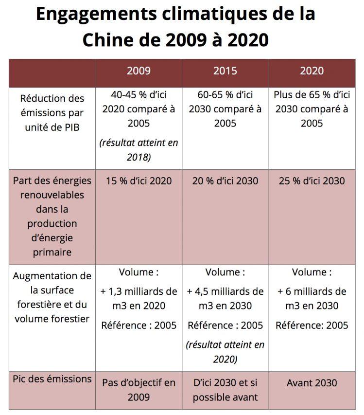 Engagements pris officiellement par le gouvernement chinois dans sa politique de lutte contre le changement climatique, de 2009 à 2020.