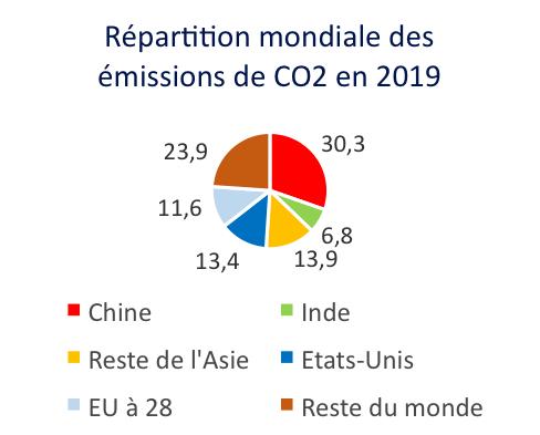 Source : Rapport EDGAR 2020, centre de recherche conjoint de la Commission européenne.