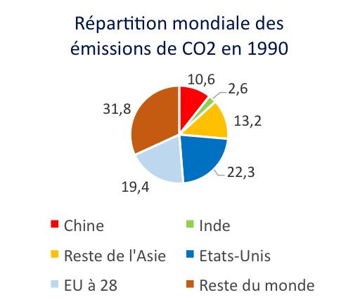 Source : Rapport EDGAR 2020, centre de recherche conjoint de la Commission européenne
