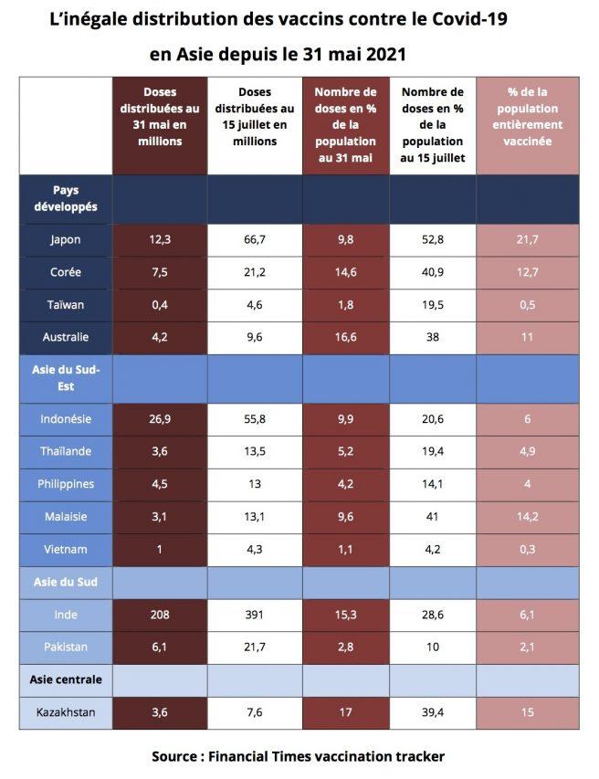 Tableau de la distribution des vaccins anti-Covid-19 dans différents pays d'Asie. (Source : Financial Times Vaccination Tracker)