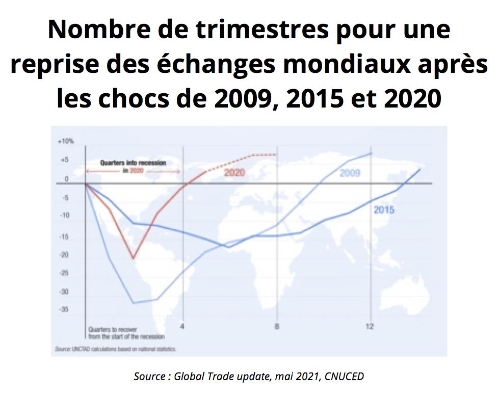 Nombre de trimestres pour une reprise des échanges mondiaux avec les chocs de 2009, 2015 et 2020. (Source : Global Trade update, mai 2021, CNUCED)