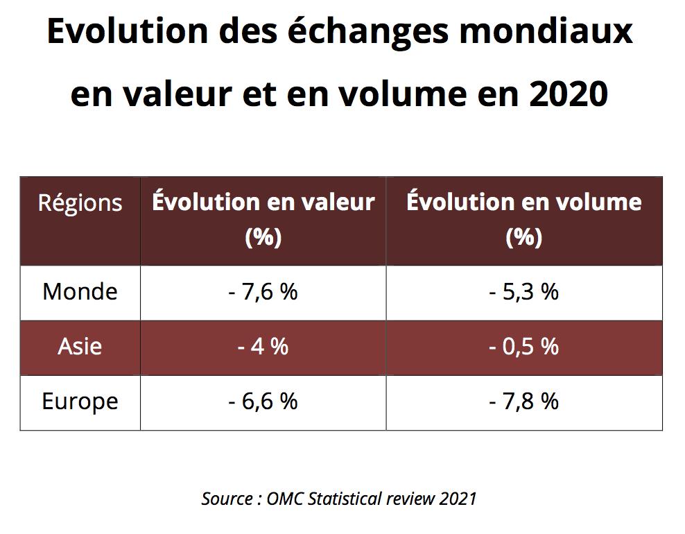 Évolution des échanges mondiaux en valeur et en volume en 2021. (Source : OMC Statistical review 2021)