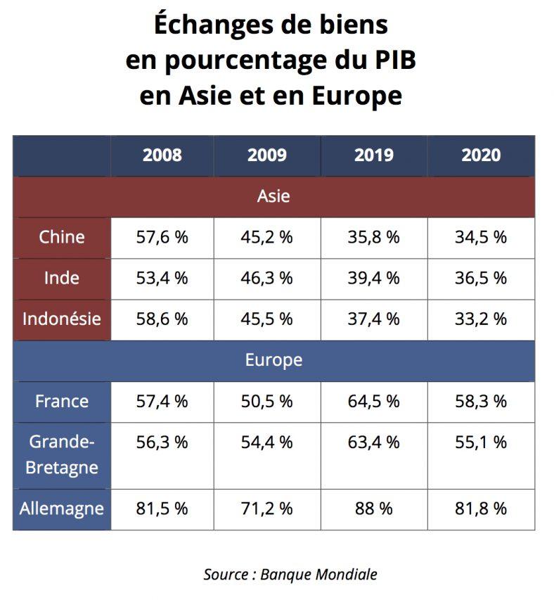 Échange des biens en pourcentage du PIB en Asie et en Europe. (Source : Banque Mondiale)