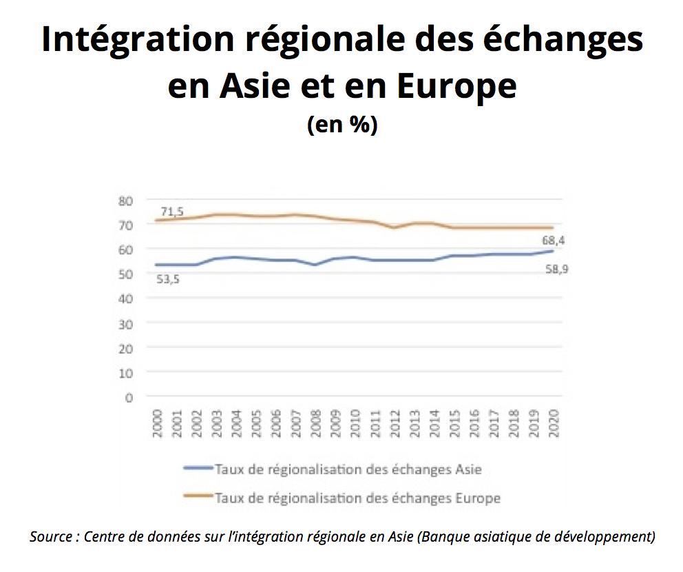 Intégration régionale des échanges en Asie et en Europe de 2000 à 2020. (Source : Centre de données sur l'intégration régionale en Asie / Banque asiatique de développement)