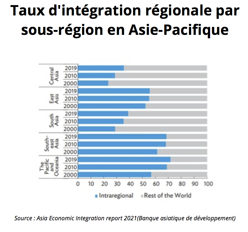 Taux d'intégration régionale par sous-région en Asie-Pacifique. (Source : Asia Economic Integration report 2021 / Banque asiatique de développement)