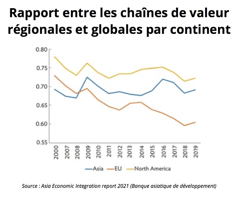 Rapport entre les chaînes de valeur régionales et globales par continent. (Source : Asia Economic Integration report 2021 / Banque asiatique de développement)