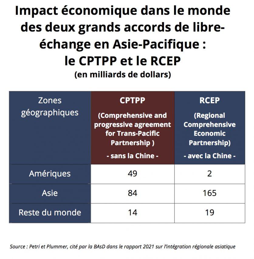 Impact économique dans le monde des accords de libre-échange CPTPP (l'accord de partenariat transpacifique global et progressiste dont la Chine ne fait pas partie) et le RCEP (le partenariat régional économique global, à l'initiative de la Chine). (Source : Petri et Plummer, cité par la BAsD dans le rapport 2021 sur l'intégration régionale asiatique)